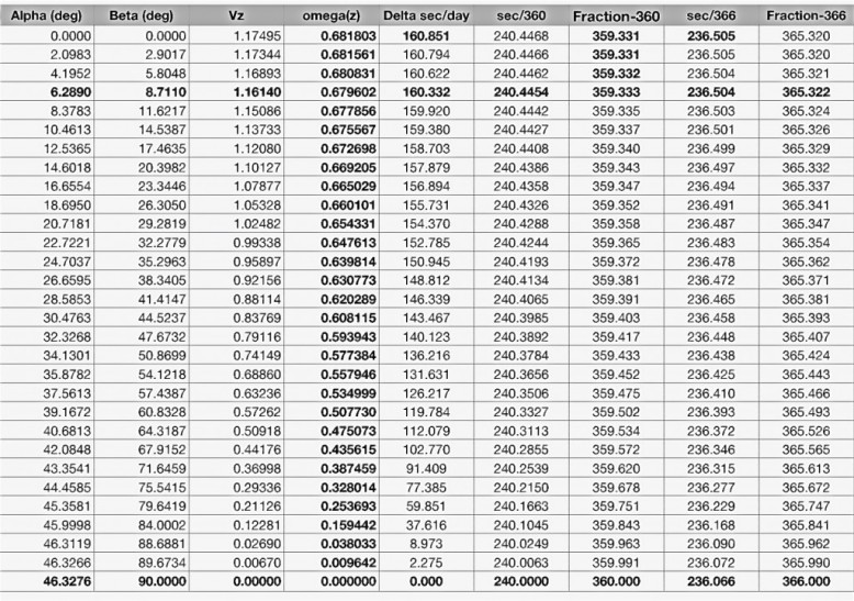 venus correction table 2