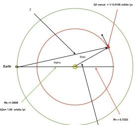Venus Earth orbit
